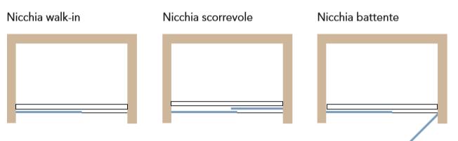 Composizioni canalina Solodoccia